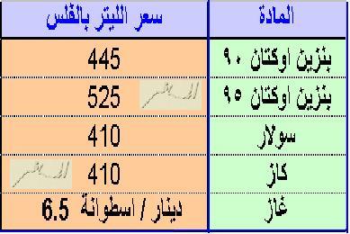 محروقات الاردن اقل سعراً من سوريا بيان لاسعار المحروقات- حتى