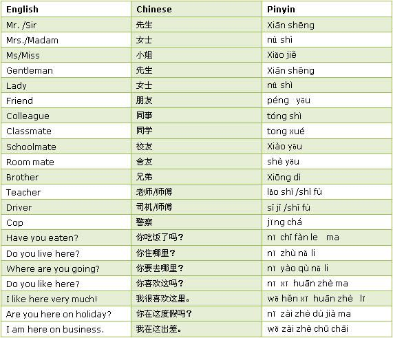 how to say good morning in chinese pinyin